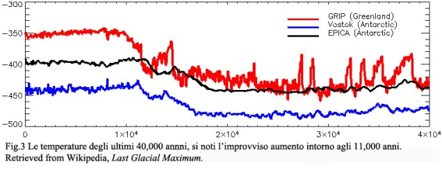 Ita Fig 3 Temperature Web